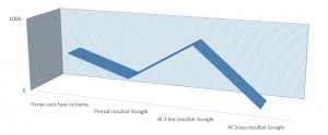 statistica pret web site top google
